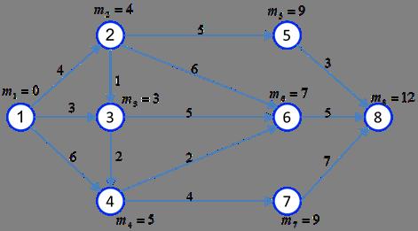مسئله کوتاه ترین مسیر در شبکه بهینه یاب
