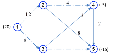 مسئله جریان در شبکه با کمترین هزینه