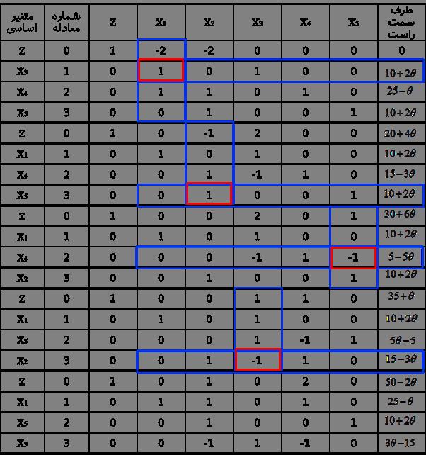 برنامه ریزی خطی پارامتریک وب سایت بهینه یاب