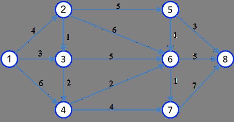 کوتاهترین مسیر در شبکه