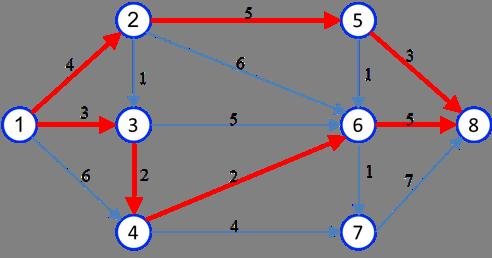 یافتن کوتاهترین مسیر در شبکه