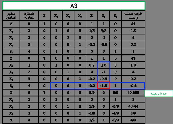 حل مدل برنامه ریزی عدد صحیح